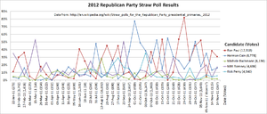 Straw polls for the Republican Party presidential primaries, 2012 - A line graph showing the top 5 frontrunners in 2011 based on straw poll results.