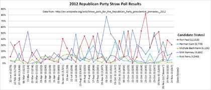 Straw polls for the 2012 Republican Party presidential