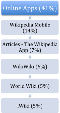 Top 5 Online Apps for reading Wikipedia.png