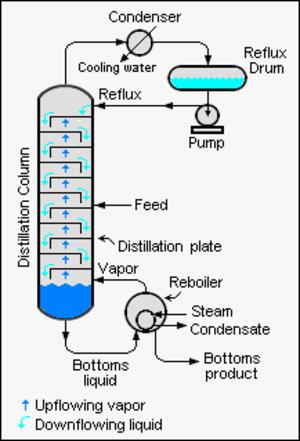 Fenske equation - Fractionation at total reflux
