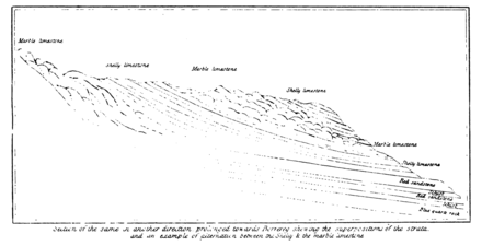 Transactions of the Geological Society, 1st series, vol. 3 plate page 0465 fig. 2.png