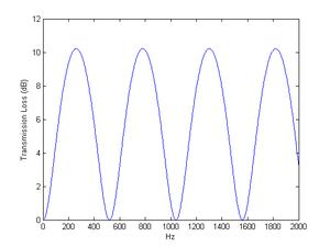 Transmission loss (duct acoustics) - Image: Transmission Loss Duct Acoustics TL Simple Example Matlab Result