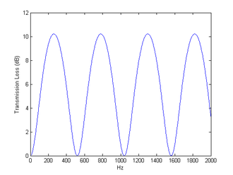 Transmission loss (duct acoustics) - Image: Transmission Loss Duct Acoustics TL Simple Example Matlab Result