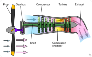 A schematic diagram showing the operation of a turboprop engine.