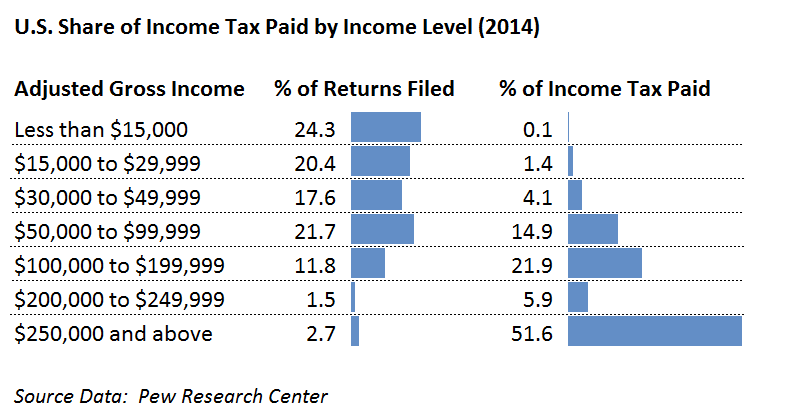 US Share of Income Taxes Paid by Income Level v1