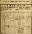 Zamenhof birth certificate.jpg