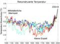 1000 Jahr Temperaturen-Vergleich.png