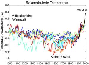 Globale Temperatur Hockeykurve