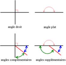 langle droit langle plat des angles complmentaires et des angles supplmentaires - Mesure D Angle Synonyme