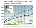 Annualglobalwaterconsumption.jpg