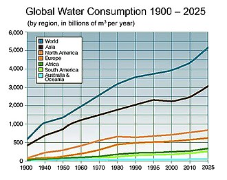 Water scarcity - Wikipedia