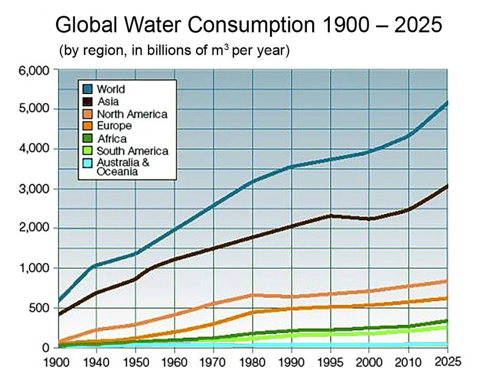 Annualglobalwaterconsumption