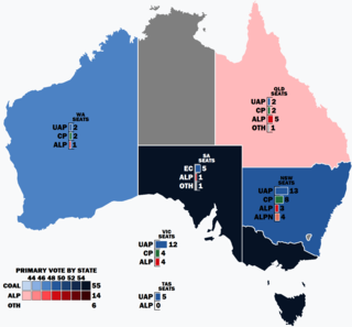 1931 Australian federal election general election