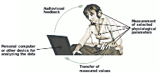 A person is connected to a computer with sensors, receiving information from the sensors via visual and sound information produced by the computer.