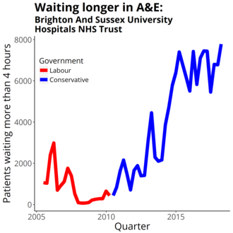 Brighton and Sussex University Hospitals NHS Trust - Four-hour target in the emergency department quarterly figures from NHS England Data from https://www.england.nhs.uk/statistics/statistical-work-areas/ae-waiting-times-and-activity/
