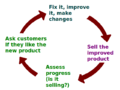 Business Feedback Loop PNG version.png