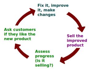 Customer satisfaction - A business ideally is continually seeking feedback to improve customer satisfaction.