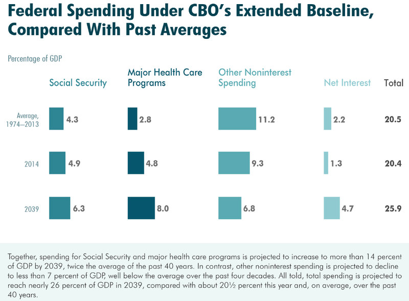 CBO 2014 LTBO Spending Under Ext Baseline.png