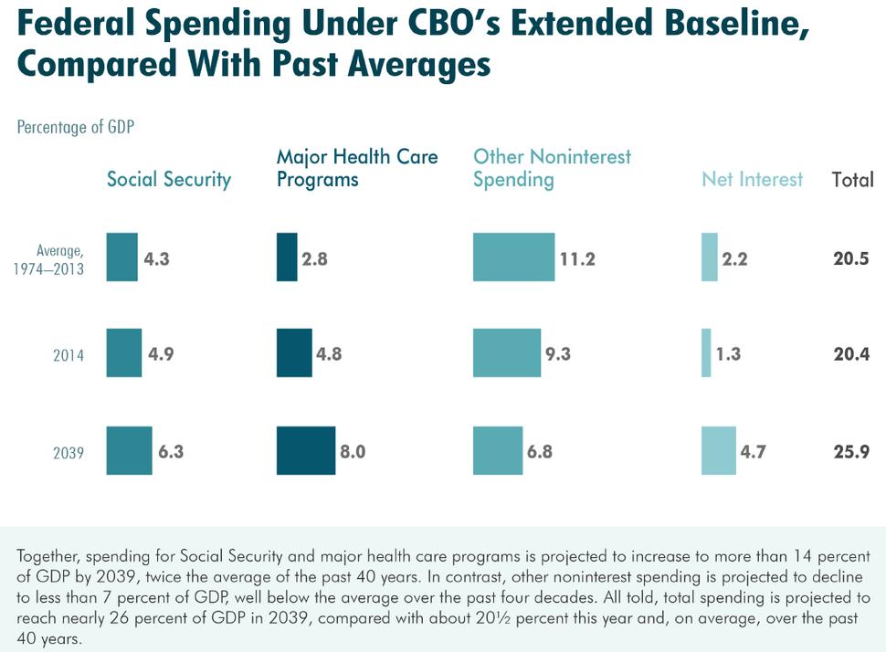 CBO 2014 LTBO Spending Under Ext Baseline