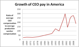 Executive compensation in the United States - Ratio of average compensation of CEOs and production workers, 1965–2009. Source: Economic Policy Institute. 2011. Based on data from Wall Street Journal/Mercer, Hay Group 2010.