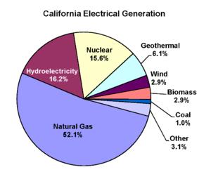 Energy In California