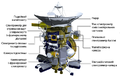Cassini spacecraft instruments 1 ukr.png
