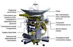 Cassini spacecraft instruments 1 ukr.png
