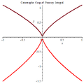 Catastrophe Cusp of Pearcey Integral.png