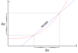 A curve and a secant