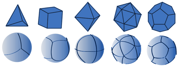 Regular polyhedra (top) and their corresponding equal area DGG