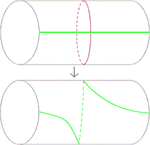 Dehn twist - A positive Dehn twist applied to a cylinder about the red curve c modifies the green curve as shown.