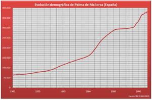 Population growth of Palma de Majorca (1900–2005)