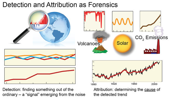 "In detection and attribution, natural factors include changes in the Sun's output and volcanic eruptions, as well as natural modes of variability such as El Niño and La Niña. Human factors include the emissions of heat-trapping ""greenhouse"" gases and particulates as well as clearing of forests and other land-use changes. Figure source: NOAA NCDC.[20]"