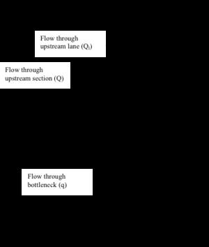 Fundamentals of Transportation/Queueing and Traffic Flow