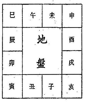 Da Liu Ren - The fixed, unmoving Earth Pan positions of the twelve Earth Branches. The Heaven Pan sprits rotate around the Earth pan.
