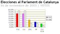Elecciones al parlament de catalunya-2003-votos.PNG