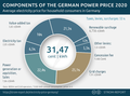 Electricity-price-germany-components.png