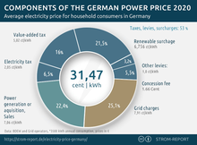 Components electricity price Germany