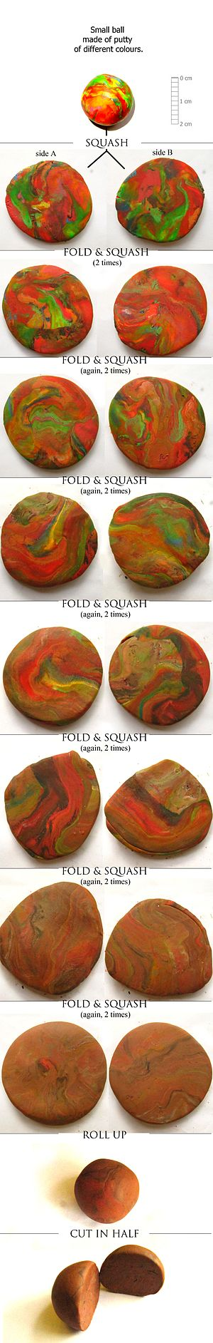 Horseshoe map - Mixing in a real ball of colored putty after consecutive iterations of Smale horseshoe map