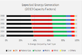 Expected 5 yr Energy Generation Profile.png