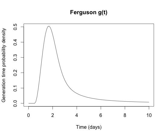 Ferguson influenza generation time distribution