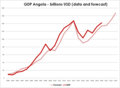GDP Angola - billions USD (data and forecast).png