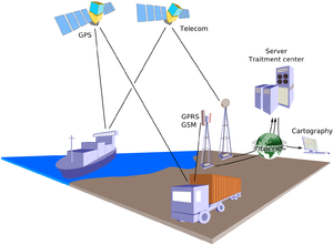 Fleet management - Principle of geolocation based on the GPS for the position determination and the GSM/GPRS or telecommunication satellites network for the data transmission.