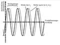 Harmonische Welle.png
