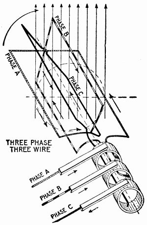 Three-phase - Elementary three-wire three-phase alternator, showing how the phases can share only three transmission wires.
