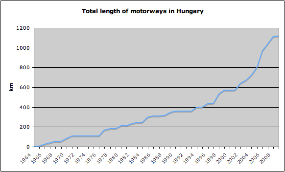 Hungarian motorway constructions