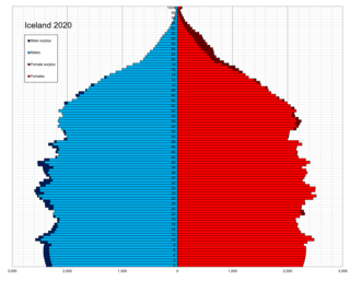 Demographics of Iceland Population demographics of Iceland