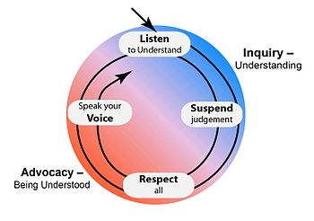 The four essential skills of dialogue.