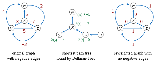 Johnson's algorithm.svg