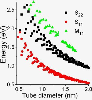 Optical properties of carbon nanotubes - In this Kataura plot, the energy of an electronic transition decreases as the diameter of the nanotube increases.